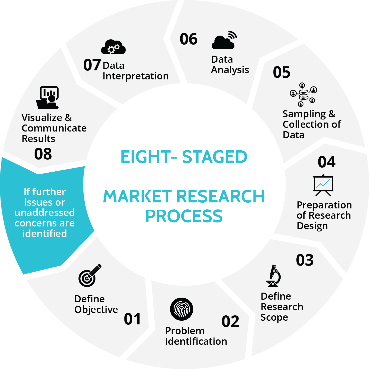 Market Research Cycle