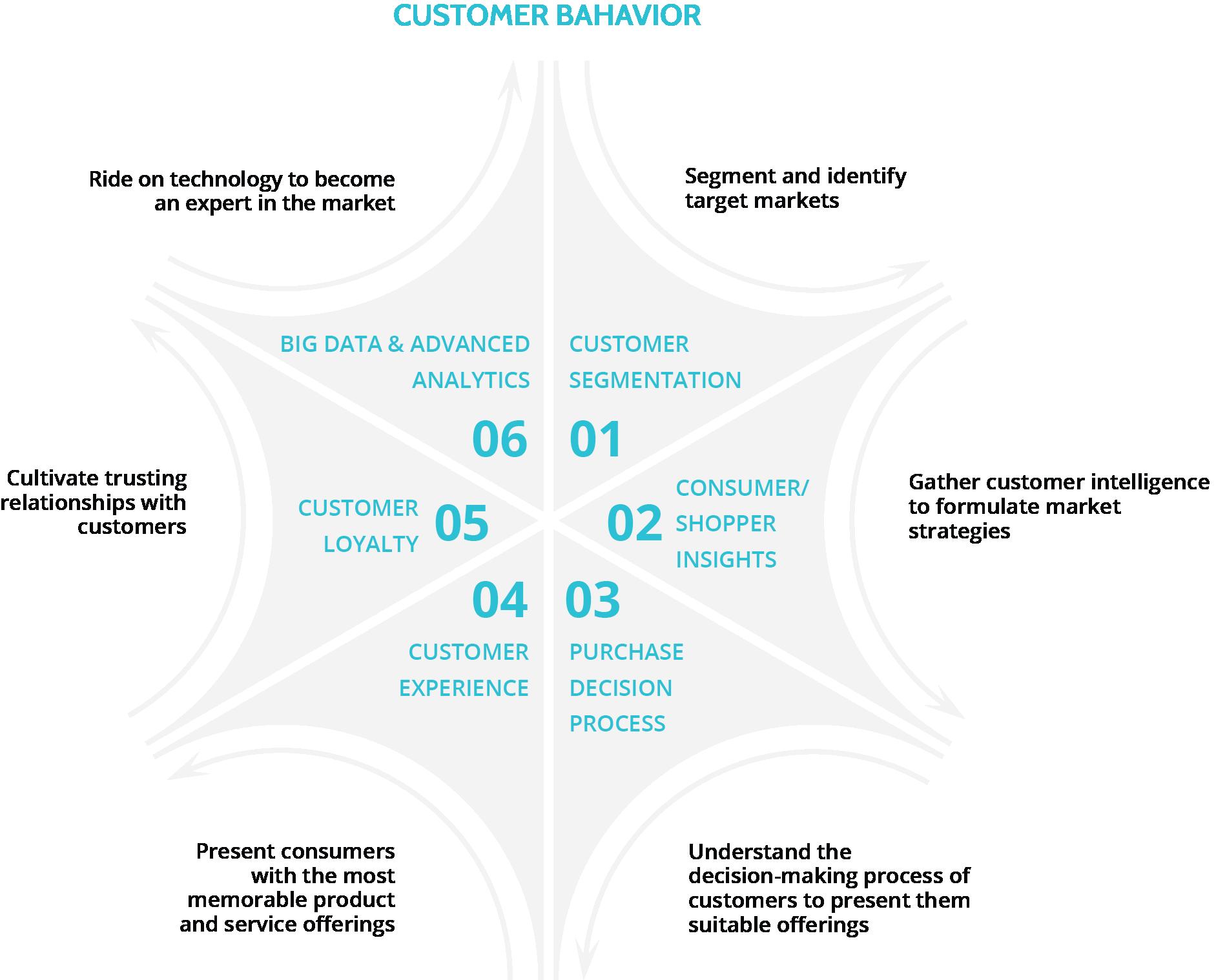 Key elements of customer behavior