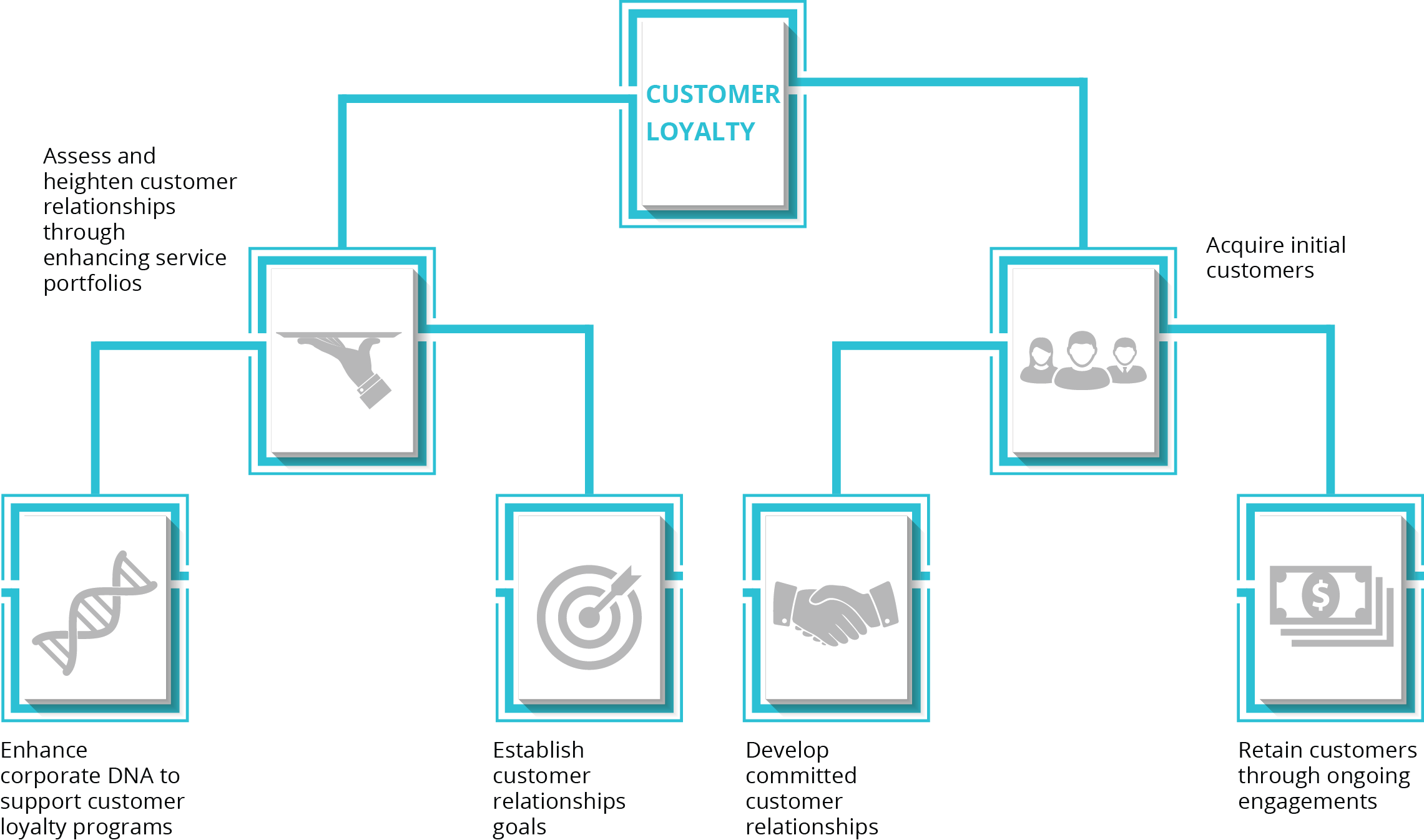 Customer loyalty tree