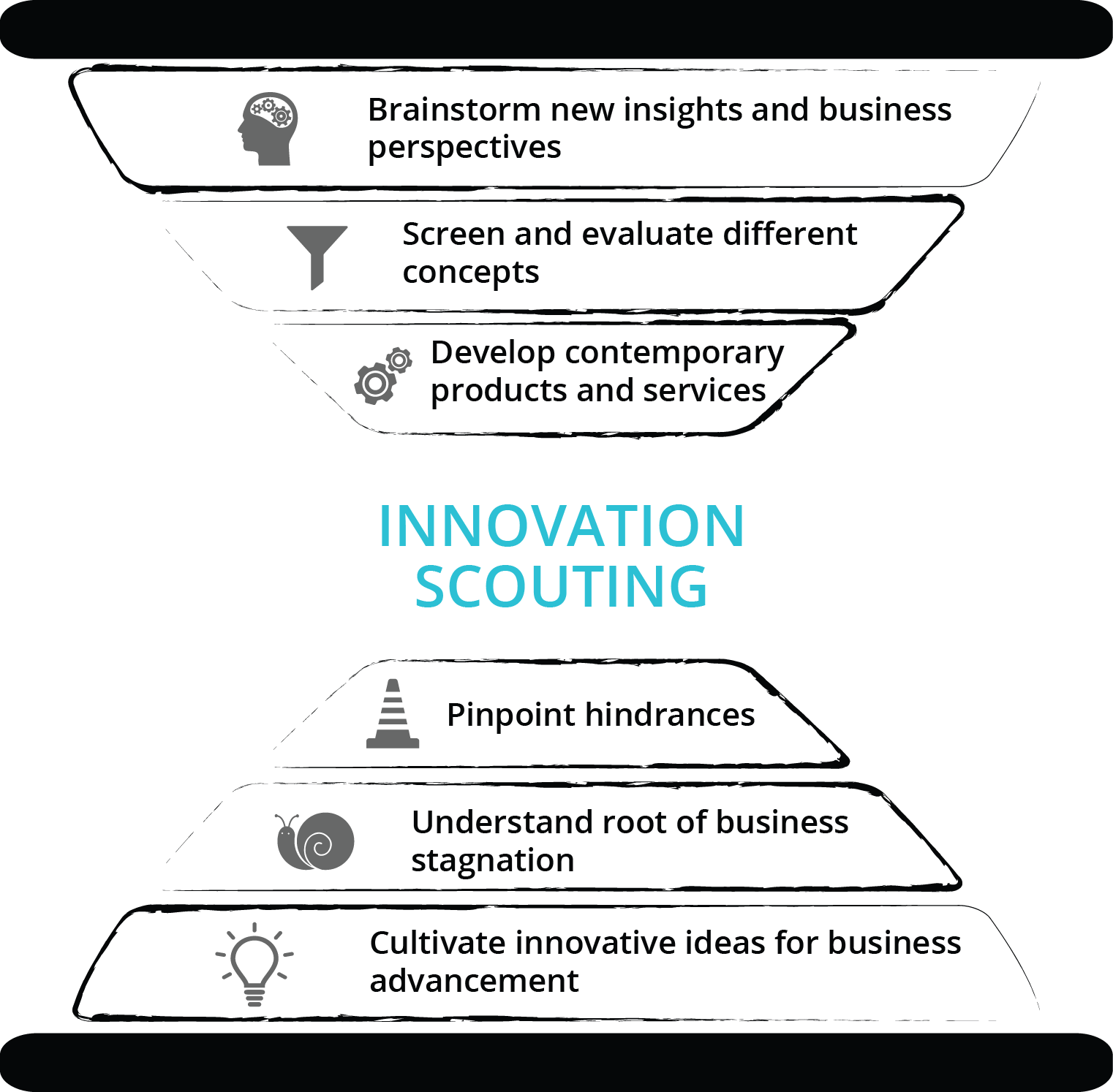 Innovation Scouting Approach