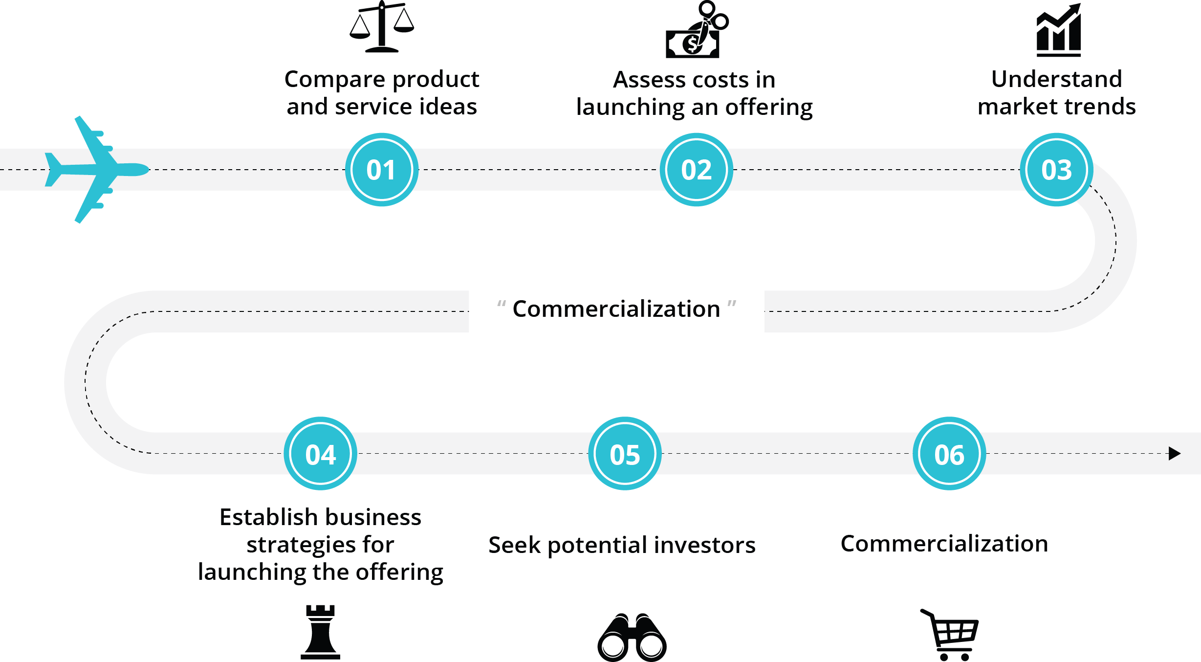 Steps to Commercialization