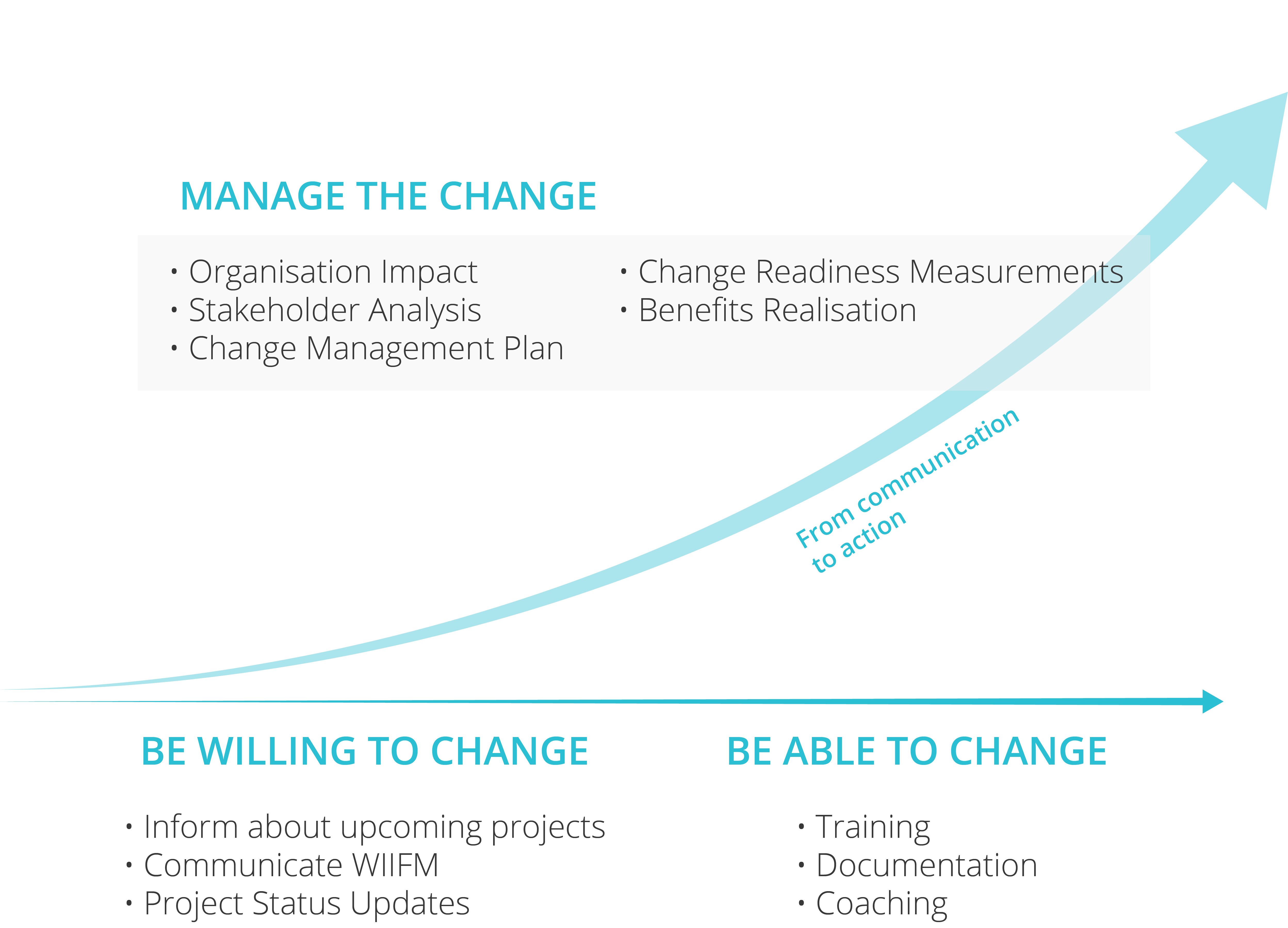 infographic_Capabilities – Change management-