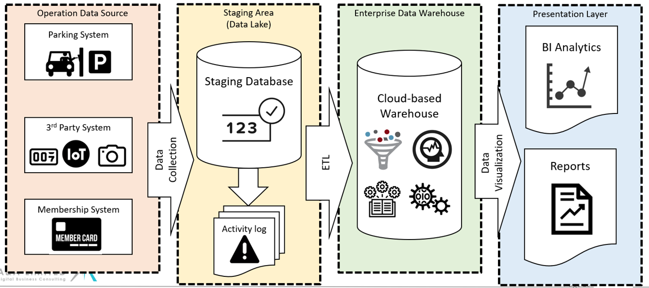 Data analysis data warehouse solution