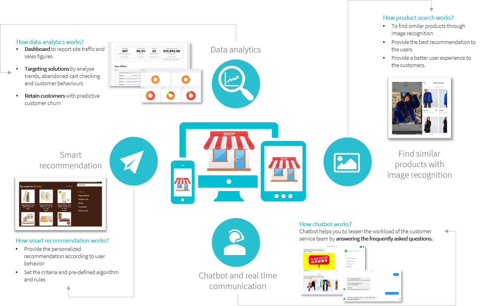ai application for ecommerce